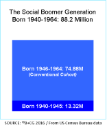 boomer-plus-generation_88-2m_2016