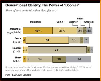 Generational Identity_Pew